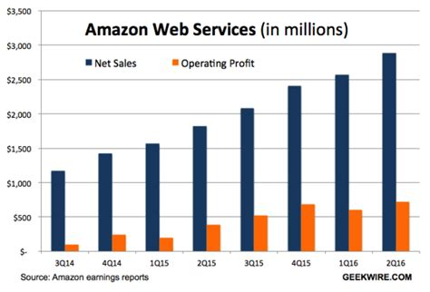 amazon yearly revenue amazon web services sales climb 58 hit new record of