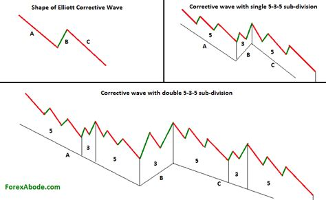 zig zag pattern forex abc correction the corrective wave of elliott wave pattern