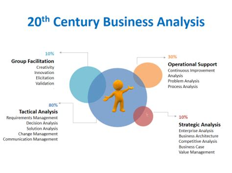 business analysis business analyst the future is now the 21st century