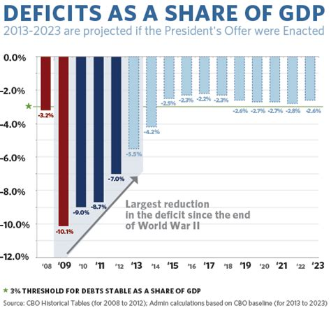 how the deficit got so barack obama s legacy how will history remember him
