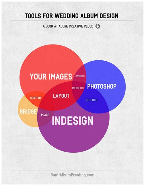 Wedding Album Design Tool by Infographic Best Tools For Wedding Album Design