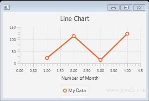 javafx layout null javafx tutorial javafx linechart