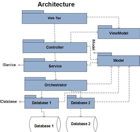 asp net diagram vikas s technical my asp net mvc architecture