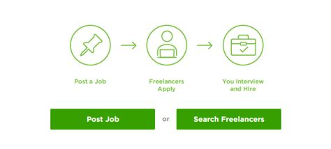 15 actionable upwork profile tips that will get you real