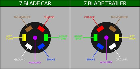7 wire trailer harness diagram 7 blade wiring diagram for trailer 7 get free image
