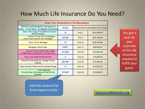how much insurance do i need on my house how much life insurance do you need