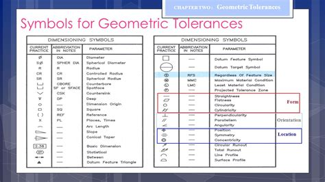 geometric tolerance symbols chapter two geometric tolerances ppt video online download