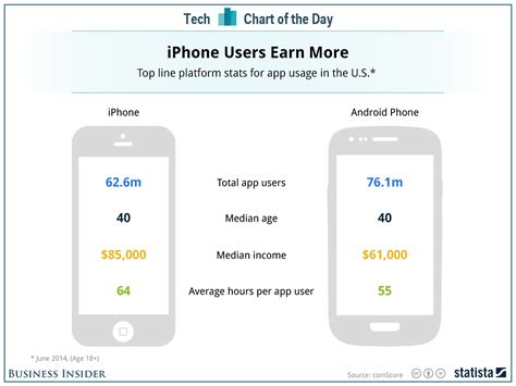 difference between iphone and android chart of the day comparison of iphone and android users business insider
