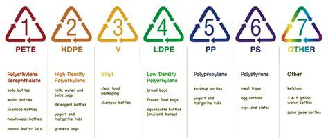 Plastik Pe Per Kg plastic material recycling information on plastixportal