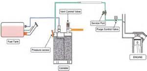 Fuel System Evap Leak Evaporative Emission Evap System Autocodes