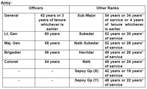 7 pay commission indian army retirement age of defence personnel central government