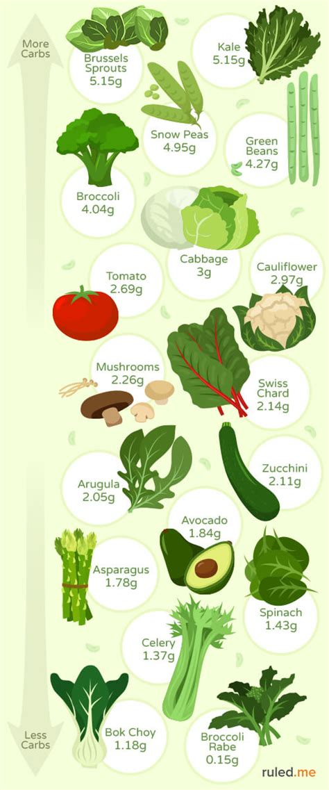 carbohydrates in vegetables the best low carb vegetables for keto ruled me