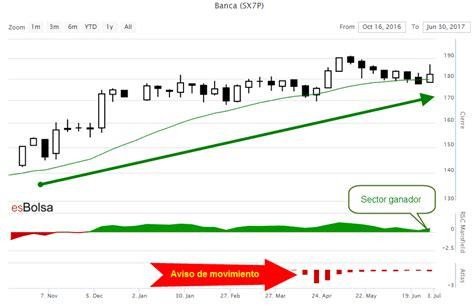 banca europa grafico banca europa