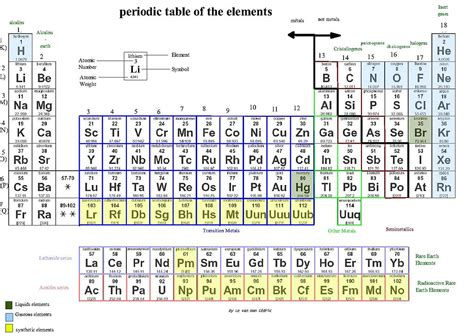 Periodic Table Changes File Periodic Table Of The Elements Jpg Wikimedia Commons