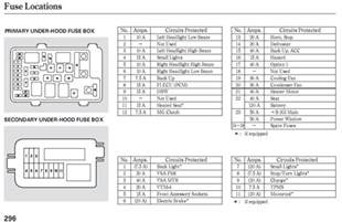 2006 honda crv interior fuse box diagram 2006 honda cr v
