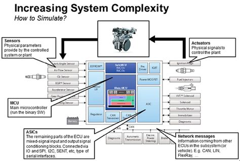domain modeling made functional tackle software complexity with domain driven design and f books improving functional safety of automotive systems using