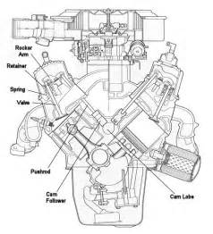 chevrolet v8 engine diagram get free image about wiring diagram
