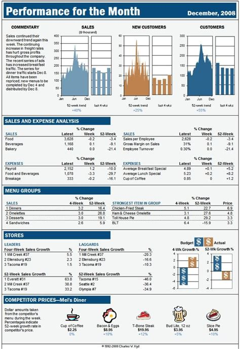 Excel Dashboard Report Based On A Business Week Display Excell Dashboard Reports Financial Excel Report Templates