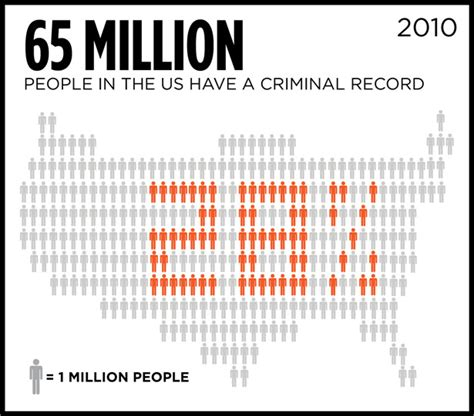 Percentage Of Population With A Criminal Record Boxed In How A Criminal Record Keeps You Unemployed For