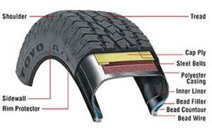 Car Tire Replacement Guide How Often To Replace Tires Other Tire Faq Les Schwab