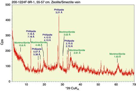 xrd pattern montmorillonite figure f51 xrd result for a zeolite vein interval 200