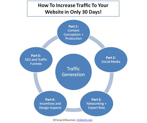 boost traffic to the business web page increase traffic to your website in just 30 days part 2 how to boost your brand awareness on