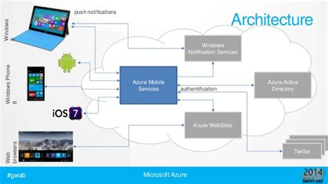 mobile services global windows azure bootc mobile services