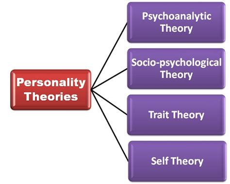 personality theories what are the theories of personality definition and