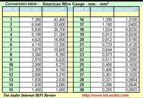 American Wire Table american wire to mm charts schemes