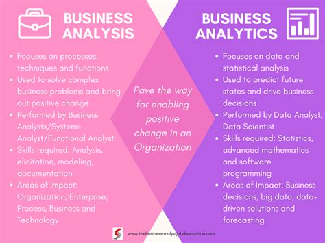 analysis pattern of business activity is responsibility of business analysis vs business analytics the difference
