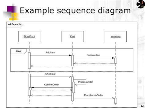 uml sequence diagrams reading uml distilled ch 4 by m