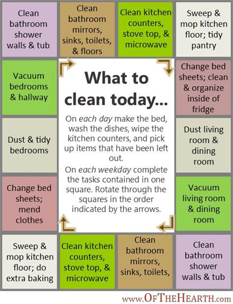 25 best ideas about house cleaning lists on pinterest