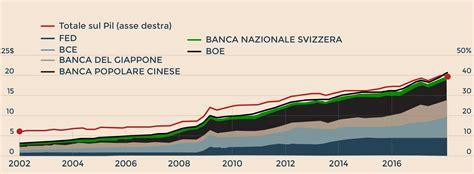 Tassi Banche Centrali by Chi Alza E Chi Taglia I Tassi Ecco La Mappa Delle Banche