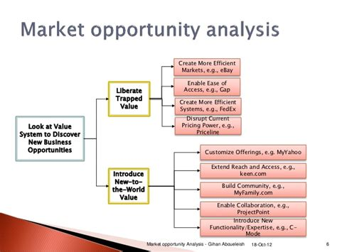 business opportunity assessment template market opportunity analysis