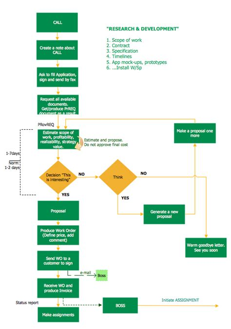 how to design a workflow software development flowchart create a flowchart