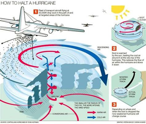 diagram of a cyclone 24 best images about storms on