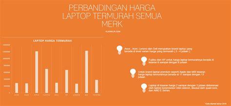 Info Harga Laptop Merk Hp info harga laptop all brand terbaru dan terupdate