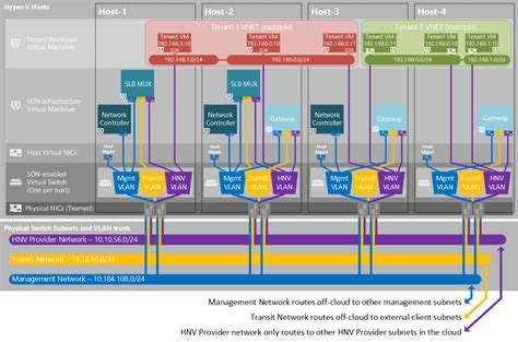 infrastructure diagram exle plan a software defined network infrastructure