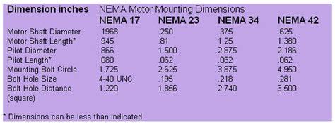nema stepper motor sizes cnc joe s workshop metalworking reference info nema