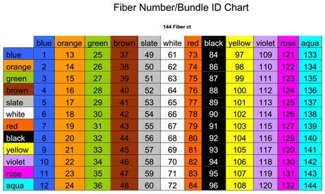 fiber color code fiber color code chart images