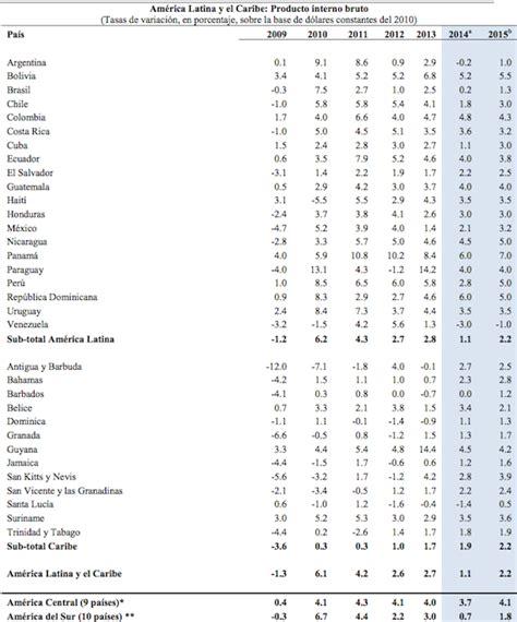 pib de colombia 2016 2016 colombia pib inflacion empleo