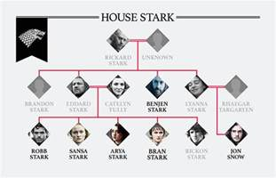 of thrones family tree how are the starks and
