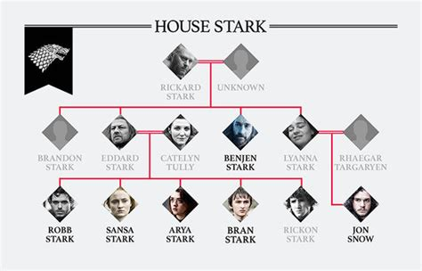 house stark family tree game of thrones family tree how are the starks and targaryens related tv radio