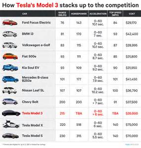 Electric Vehicle Range Chart How Tesla Model 3 Compares To Other Electric Cars