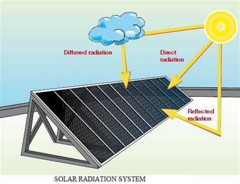Ouch Use This To Your Sun Consumption During by Solar Power Generating Ups Is Durable For Your Home To Use