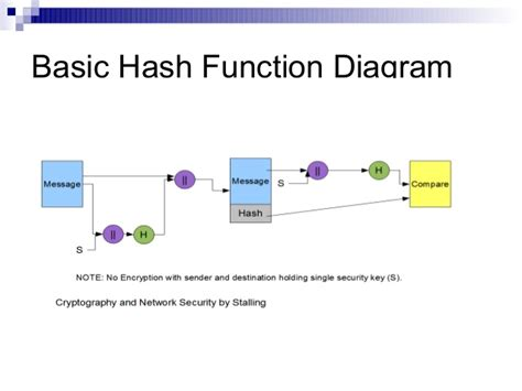 simple hashing algorithm http authentication diagram http compression elsavadorla