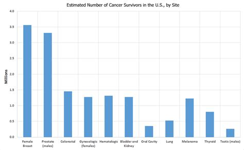 websites for graphs graphs office of cancer survivorship