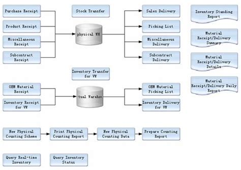 inventory workflow accounting workflow software 28 images cloud workflow
