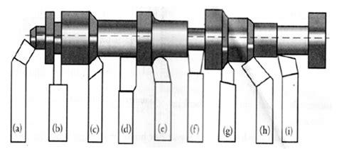 Pahat Bubut Potong arudam kana teknik macam dan fungsi alat potong cutting