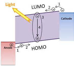 single layer light emitting diodes using organometal halide light emission and lasing research optoelectronics